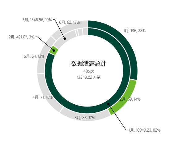 绿盟科技2014上半年反数据泄露报告