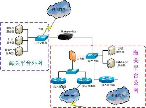 如何破解政府外网数据库安全难题
