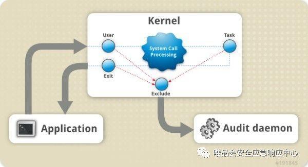 [转]另类WebShell监测机制--基于auditd