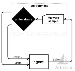 利用强化学习来躲避基于机器学习的静态恶意PE文件检测模型