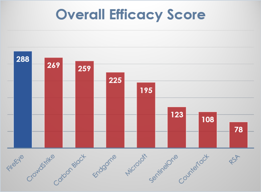 Independent Scoring of MITRE ATT&CK™ Evaluation Validates FireEye Endpoint Security as the Most Effective EDR Solution