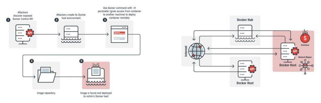 Docker Control API和社区镜像被用来传播加密货币挖矿恶意软件