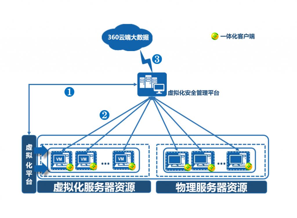 360虚拟化安全管理系统勒索病毒防护方案