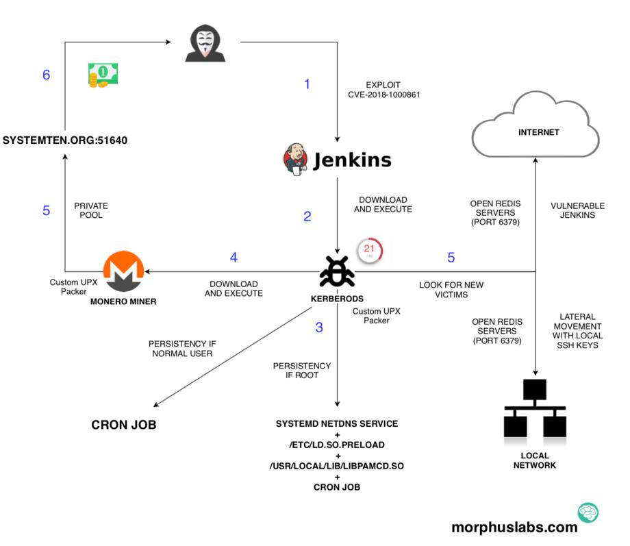 利用CVE-2018-1000861漏洞来传播Kerberods挖矿机